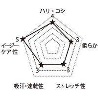 5013SC FOLKの生地グラフ