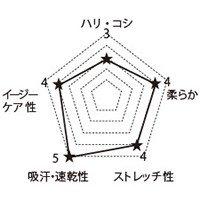 7033SC FOLKの生地グラフ